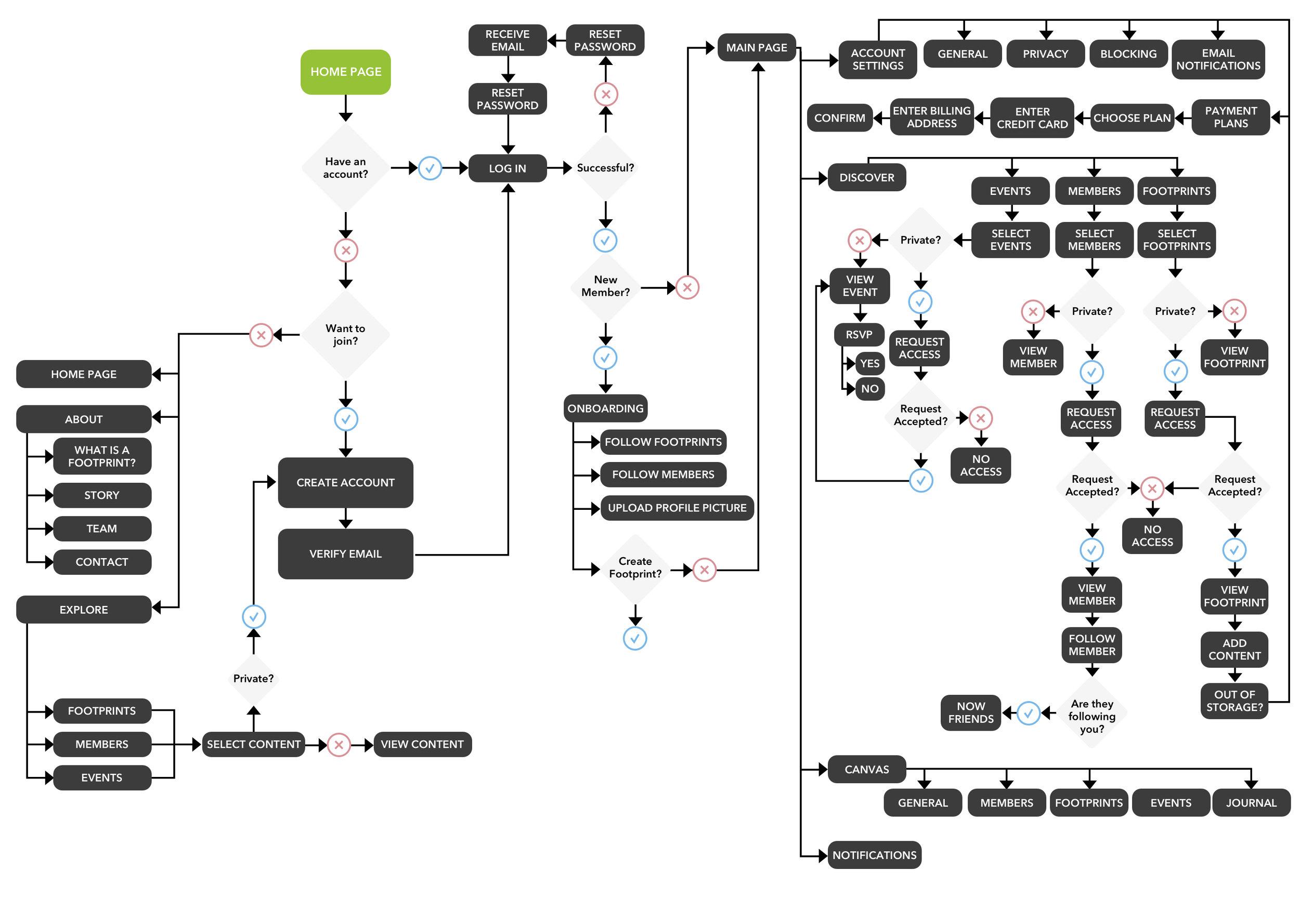 flow map entire site.jpg