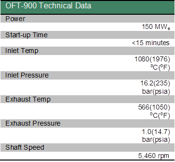 OFT-900 Technical Data.png