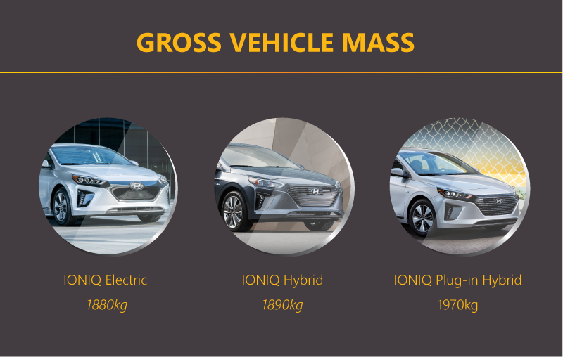 Gross vehicle mass