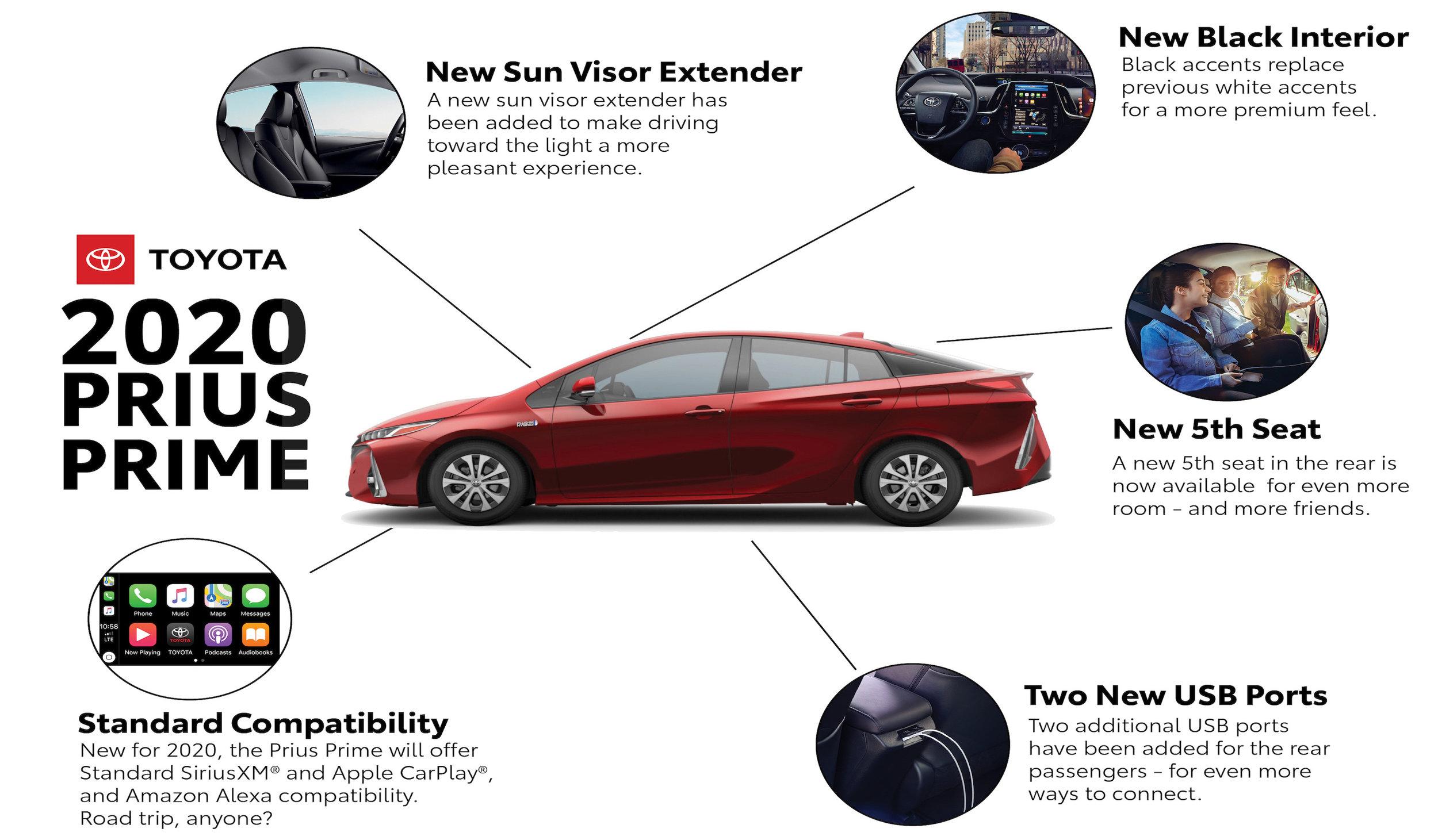 Features of the 2020 Prius Prime — sorely missed in Australia
