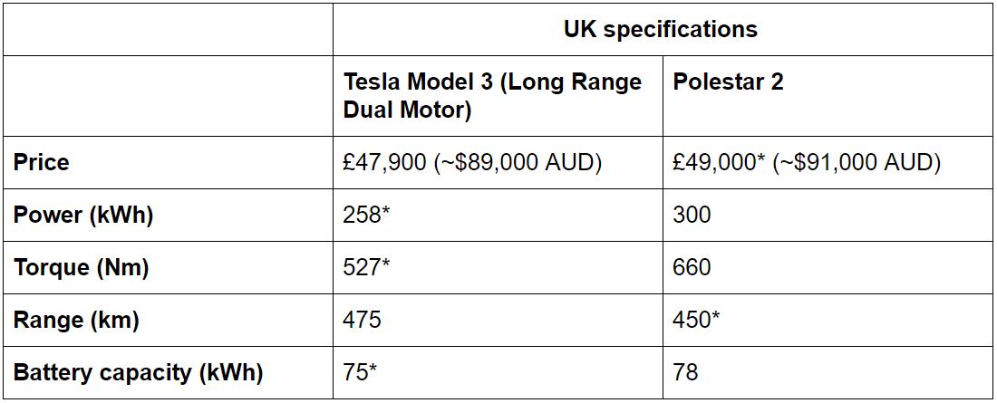 Source:    EV Database UK    (   Model 3    &    Polestar 2   ) — figures with * are estimates