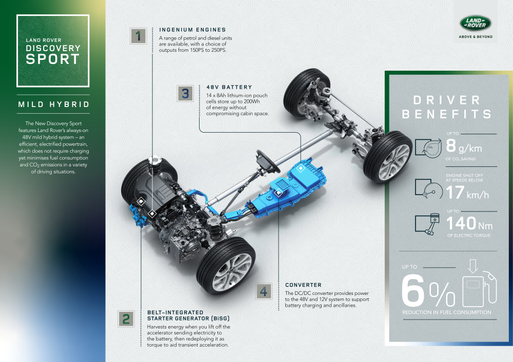 Infographic courtesy of Land Rover