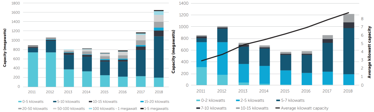 """""""Solar PV capacity in the Renewable Energy Target, 2011 to 2018"""", and """"Small-scale Renewable Energy Scheme capacity, 2011 to 2018"""" — © Commonwealth of Australia (Clean Energy Regulator) 2019"""