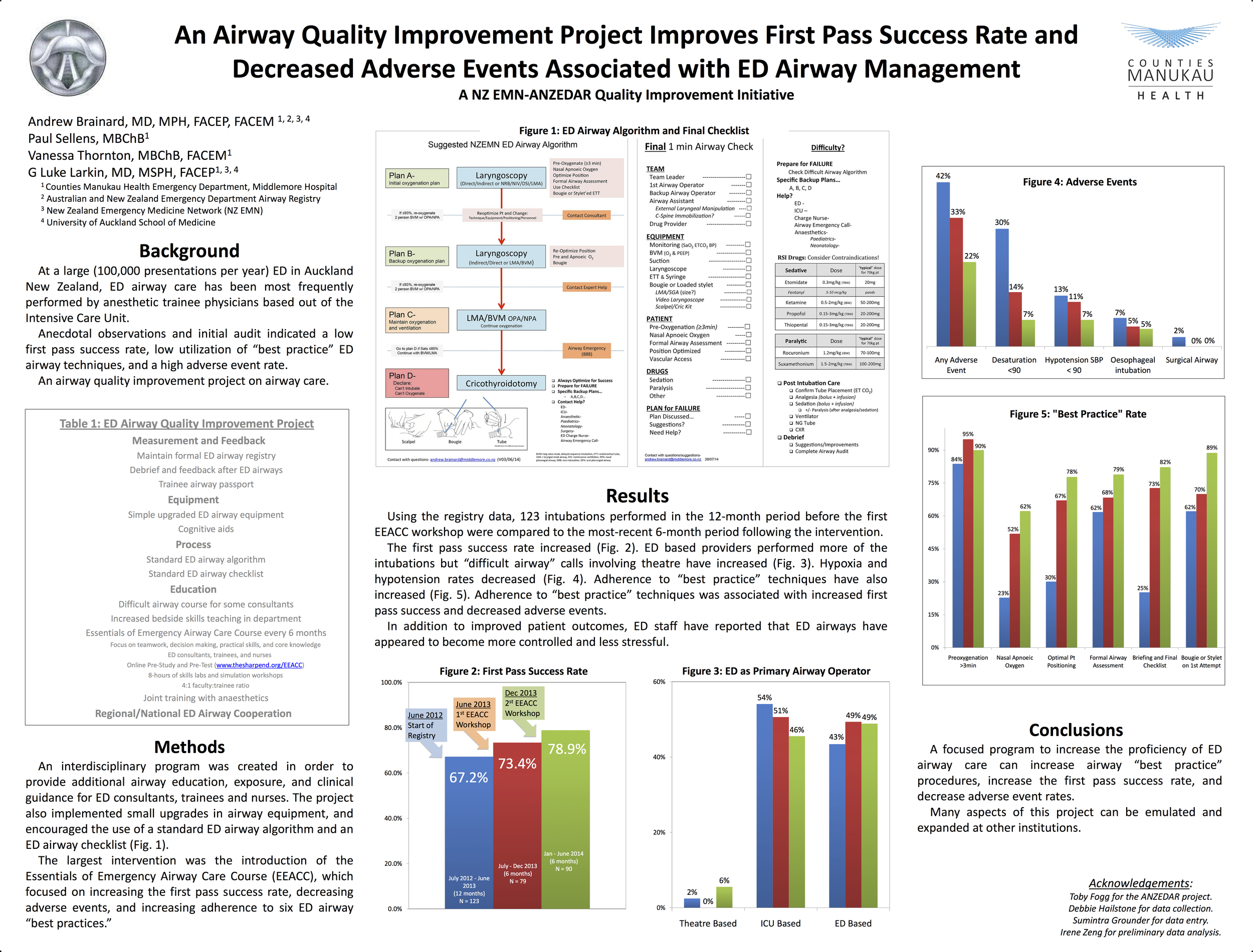 An Airway Quality Improvement Project Improves First Pass Success Rate and Decreases Adverse Events Associated with ED Airway Management.jpg