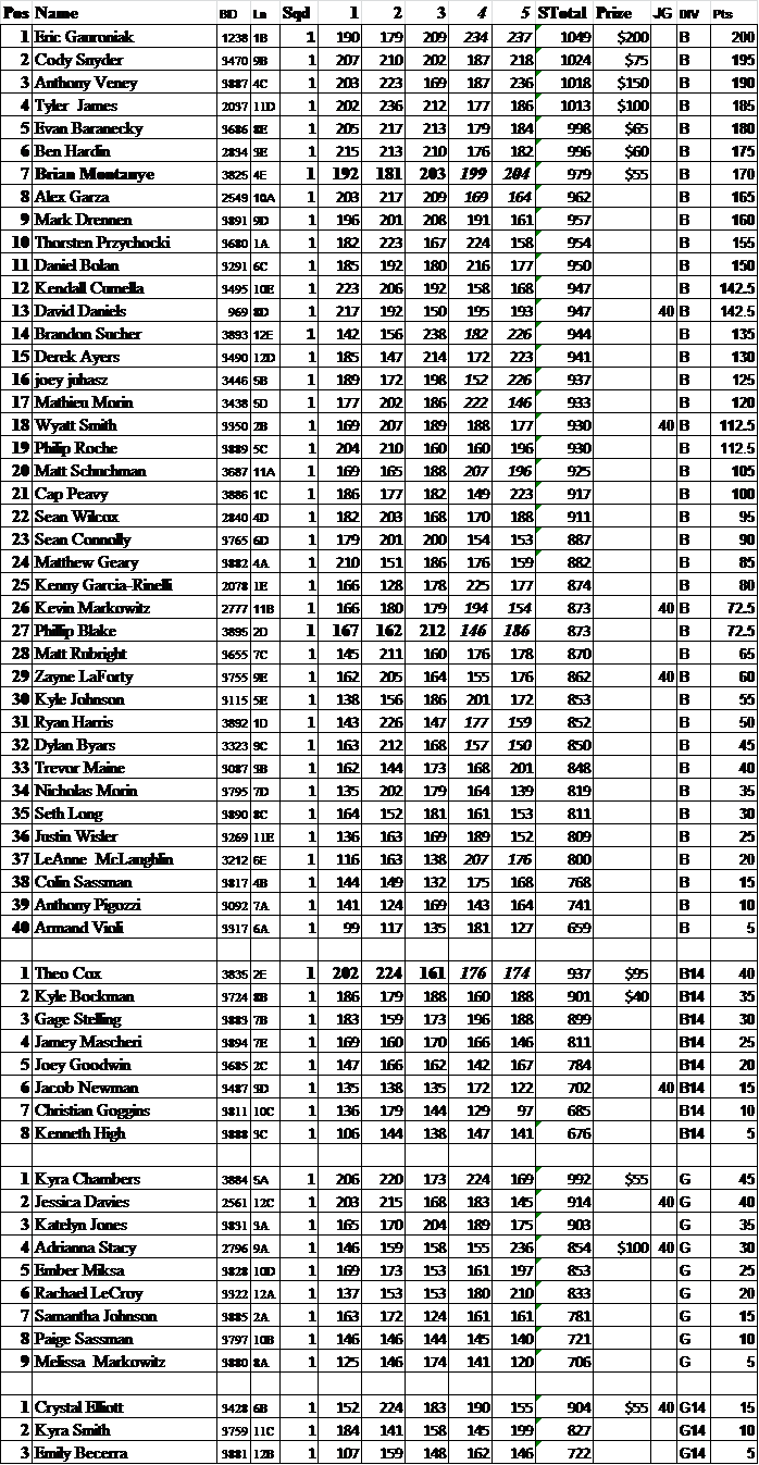 KYPS Aug 2014 Results.png