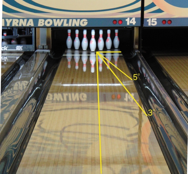 A bowler's perception of entry angle is typically very large (shown from a height of 4.5 feet at the foul line).