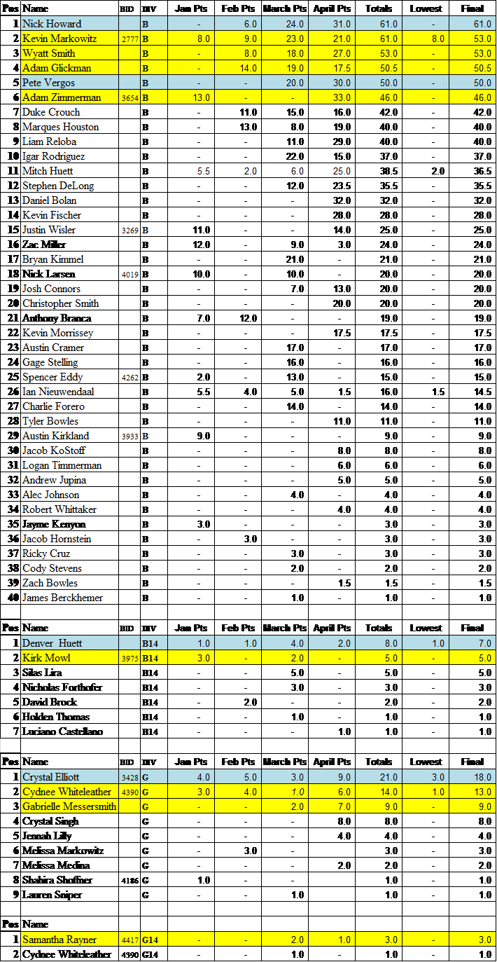 KYPS Points Spring 2017.png