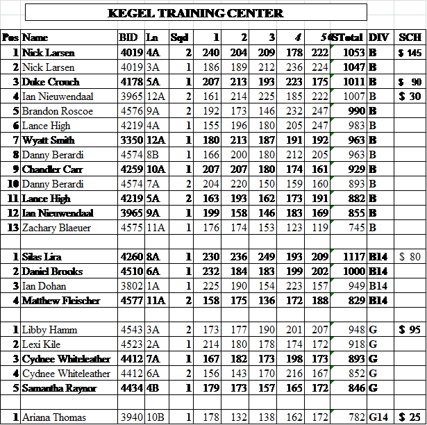 KYPS Feb 2018 Final Standings.png