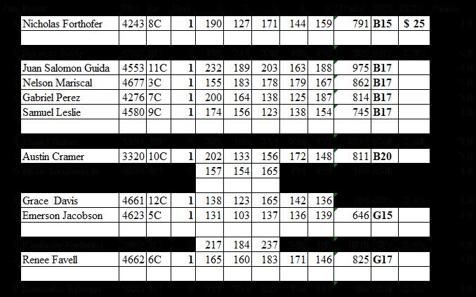 KYPS Dec 2018 Standings.png