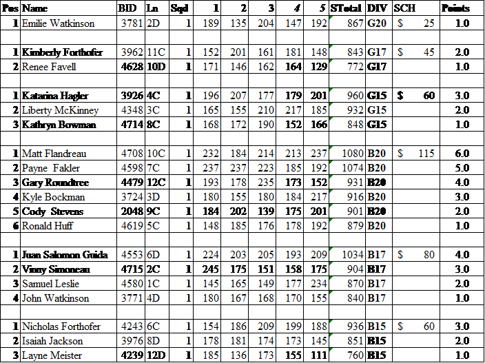 KYPS Feb 2019 Standings.png
