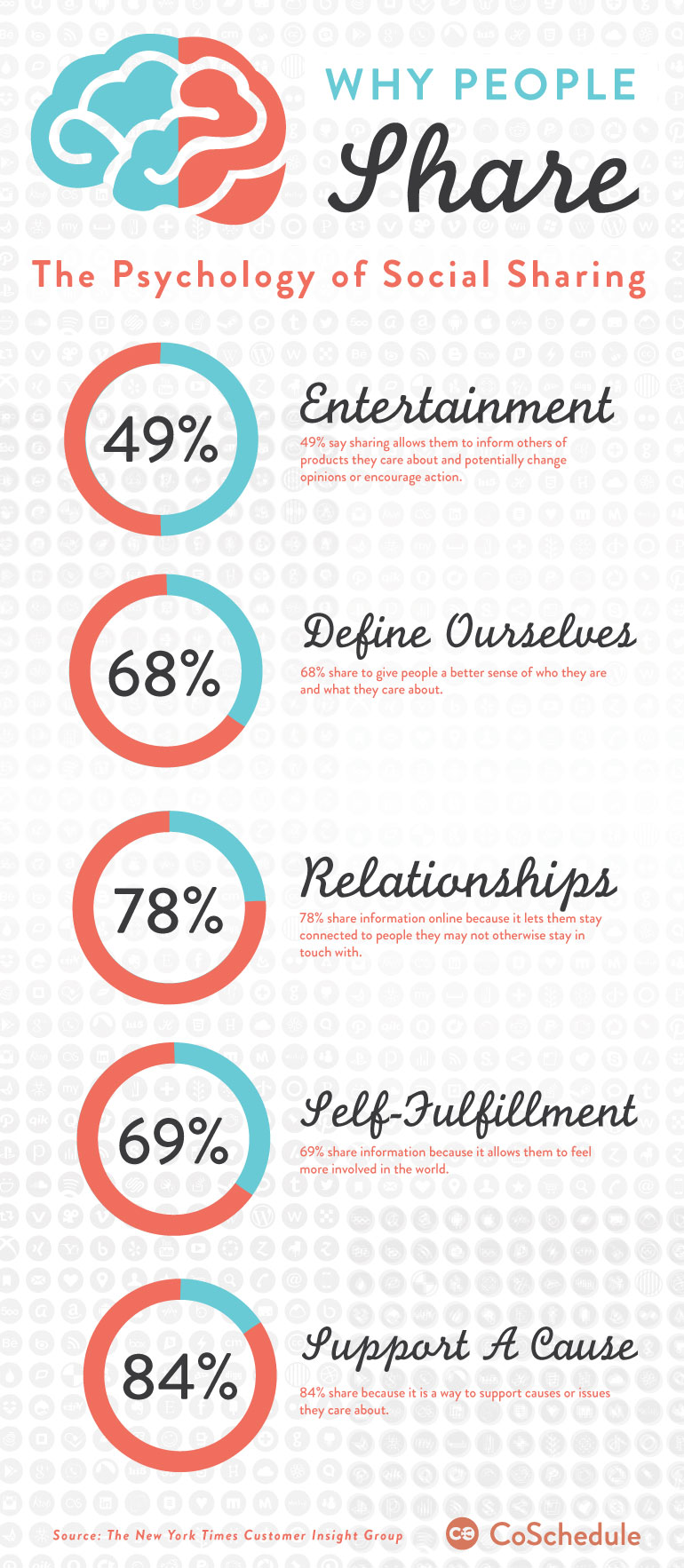 Infographic by CoSchedule: http://coschedule.com/blog/why-people-share/