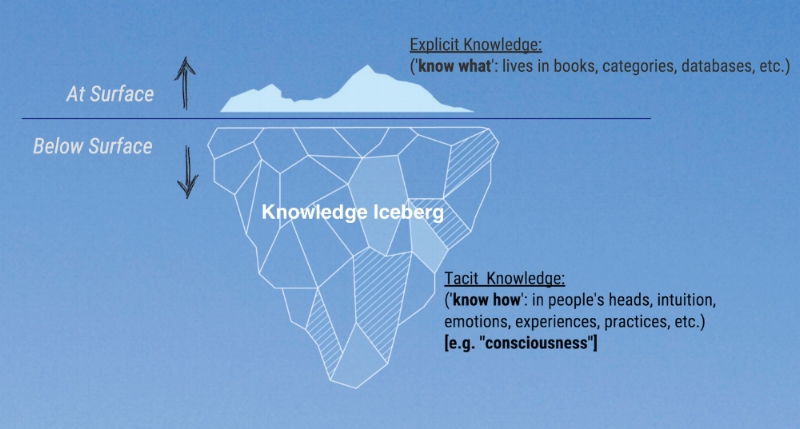 "'knowledge iceberg' - "" ...depth beyond the depth. """