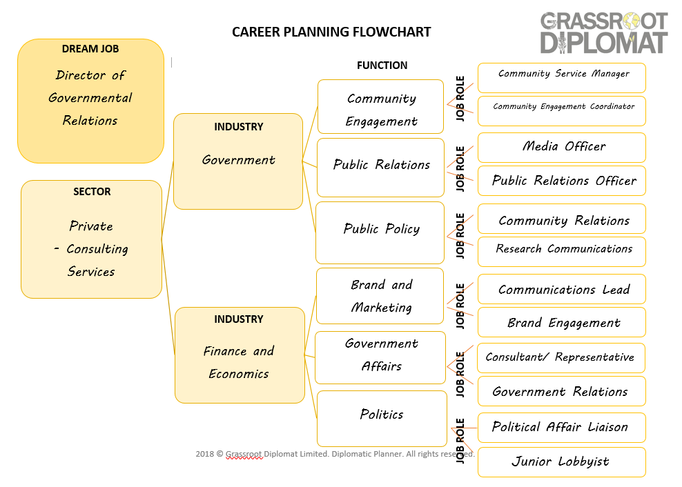 FINAL_CH2_Completed Career Planning Flowchart.png