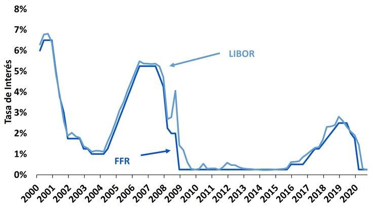 Fuente:  Bloomberg. LP.; FAP.