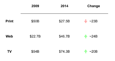 09-14 ad spend trends.png