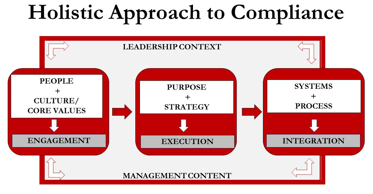 compliance approach.JPG