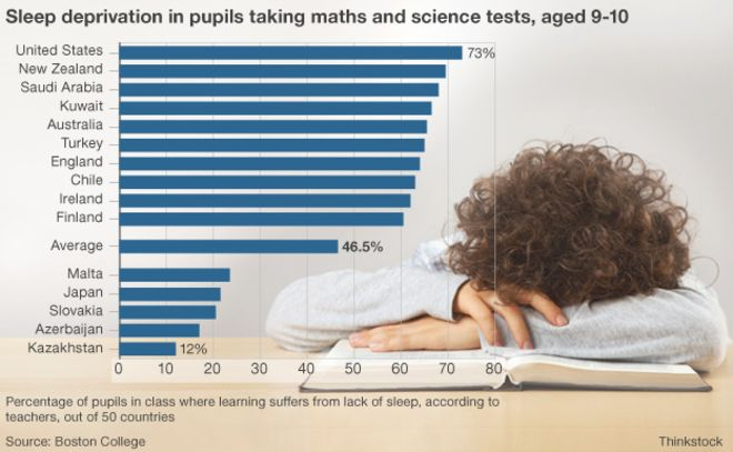 Research has determined that American students are the most sleep-deprived in the world.