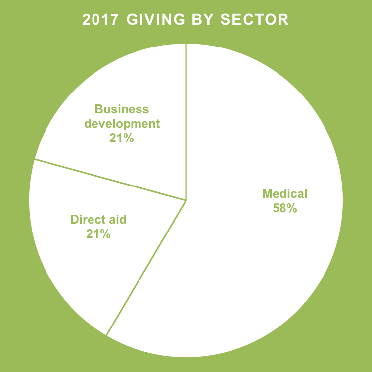 giving by sector 2017.png