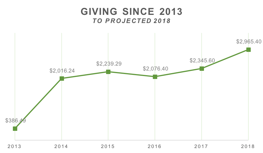 giving since 2013.png