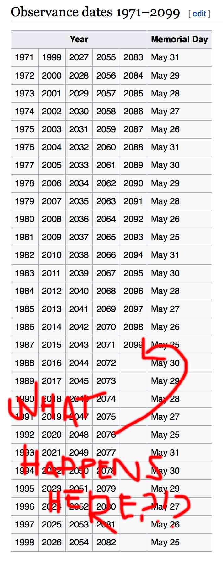 Anthony LeDonne Loves Celebrating Memorial Day until 2100.jpg