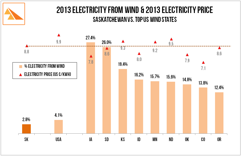 Source: US Energy Information Administration: Electric Power Monthly - December 2013, SaskPower Annual Report 2013