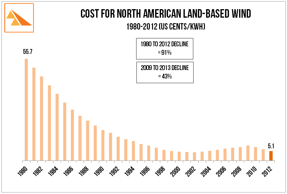 Source: US EIA Levelized Cost Analysis (multiple years), US DOE Wind Technologies Market Report (multiple years)        US White House, American Wind Energy Association