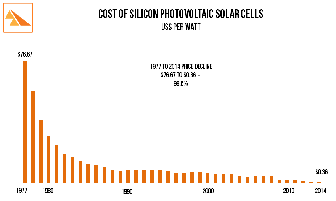 Source: Bloomberg New Energy Finance and pv.energytrend.com