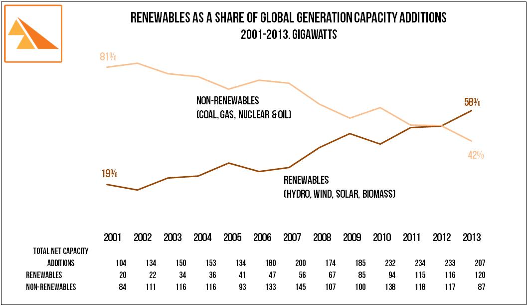 Source: IRENA REthinking Energy 2014