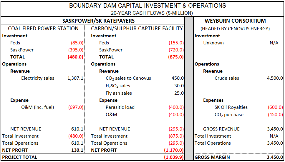 Source: 'CO2 Project Sequesters Tax Dollars'. Murray Mandryk Leader Post. 4 October 2014, SaskPower Report & Accounts, U.S. Energy Information Administration, Canadian Association of Petroleum Producers