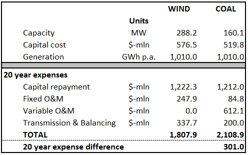 Source: US Energy Information Administration: Levelized Cost of New Generation Resources 2014, SaskPower Open Access Transmission Tariff, Saskatchewan Community Wind calculations.