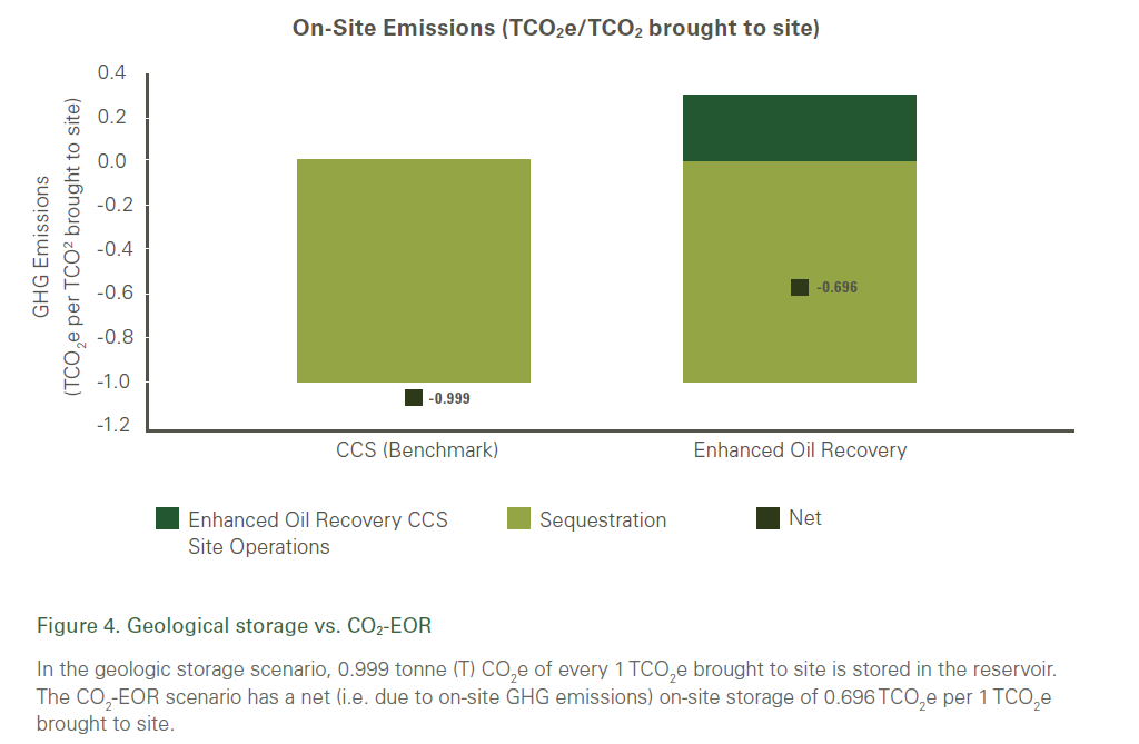 Source: Net Greenhouse Gas Impact of Storing CO2 Through Enhanced Oil Recovery. ICO2N January 2013