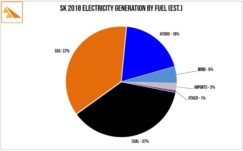 Source : SaskPower 2010 and 2013 Annual Reports, SaskPower press statements, Saskatchewan Community Wind estimates