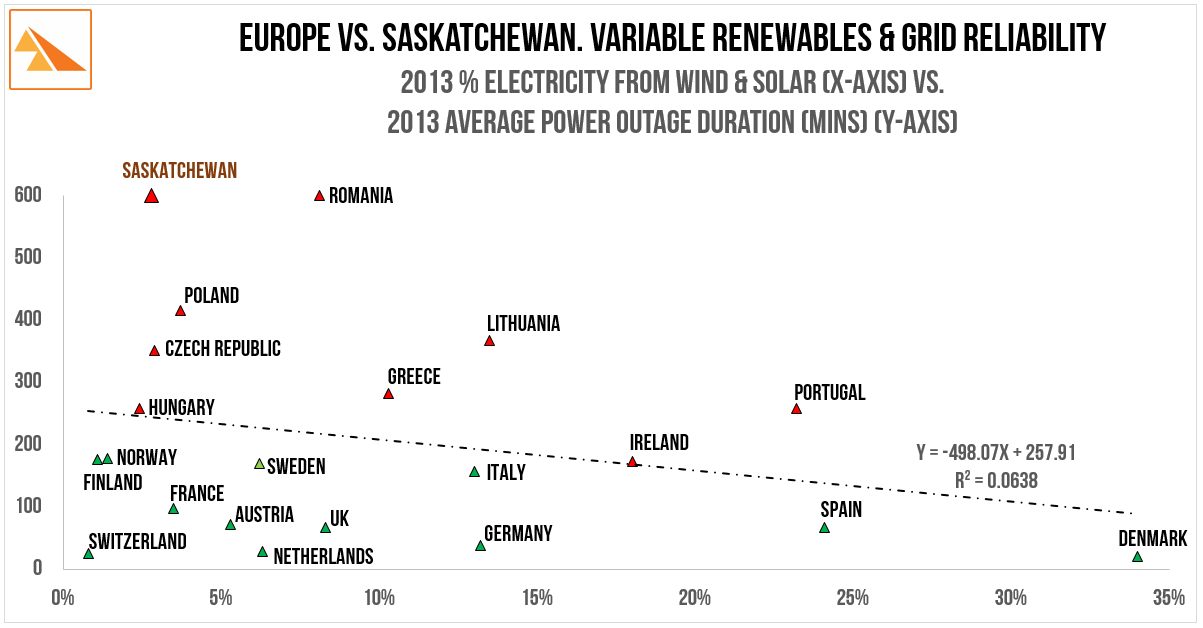 Source:   Council of European Energy Regulators. Continuity of Electricity Supply: 12-Feb-2015. Fig. 4. Total 2013 SAIDI (all voltage levels). BP Statistical Review of World Energy (2013),SaskPower 2013 Annual Report. (actual distribution + target transmission SAIDI (actual transmission data unreported))