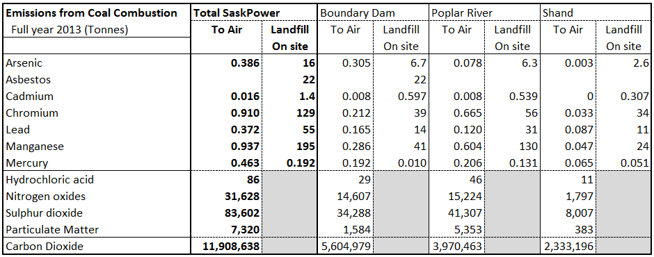 Source:     Carbon Dioxide:  Environment Canada - Reported Facility Greenhouse Gas Data . Everything else:  Environment Canada - National Pollutant Release Inventory
