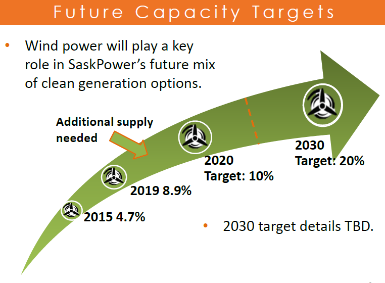 Source:    SaskPower 'Wind Power Opportunities'. CanWEA Western Forum. 27-Apr-2015
