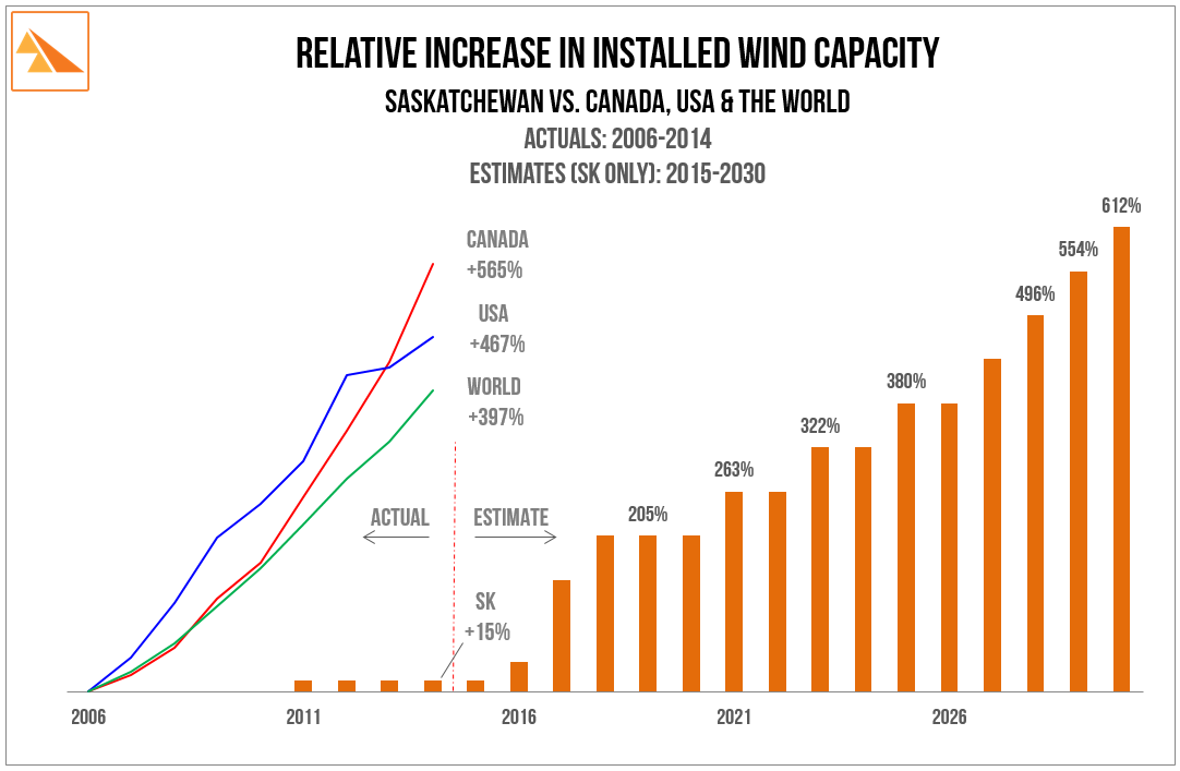 Source:    BP Statistical Review of World Energy (2014), U.S. Energy Information Administration - Electric Power Monthly (multiple years), SaskPower Annual Report (multiple years),   SaskPower presentation: 'Wind Power Opportunities' @ CanWEA Western Forum (Vancouver) 27-Apr-2015.