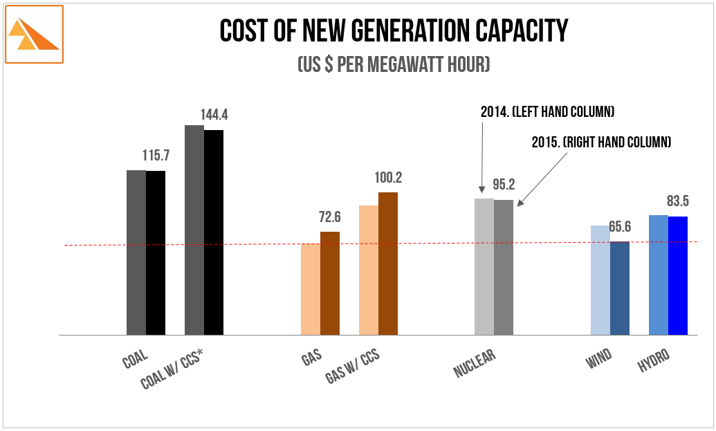 Source:   US Energy Information Administration - 2015 Annual Energy Outlook (Levelized Cost Comparison). NB: Cost for wind assumes 40% capacity factor (which is common in Southern Saskatchewan).  * CCS: Carbon Capture & Sequestration