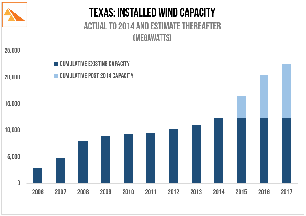Source:   ERCOT via Brattle Group - 'Integrating Renewable Energy into the Electricity Grid'. June 2015