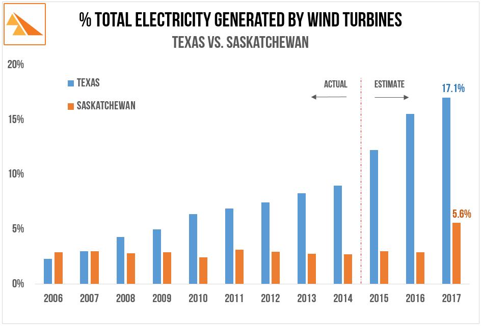 Source:  US EIA: Electric Power Monthly. Brattle Group: Integrating Renewable Energy into the Electricity Grid. SaskPower Annual Reports