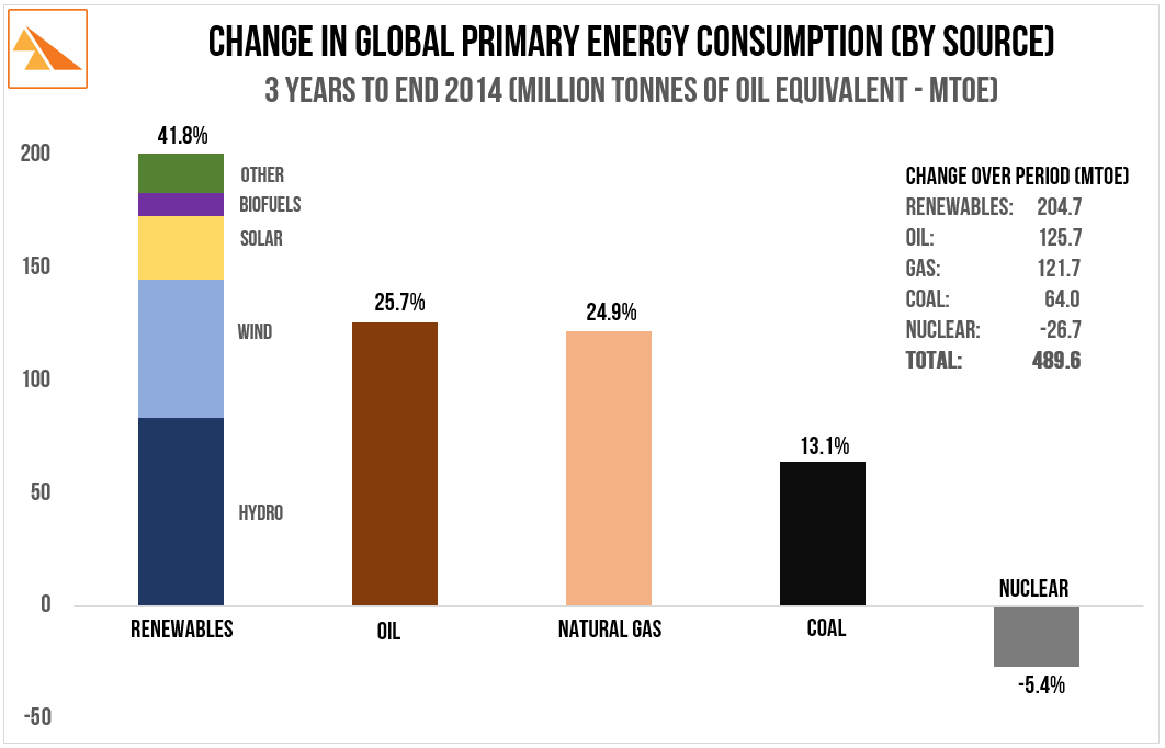 Source   : BP Statistical Review of World Energy (2015)