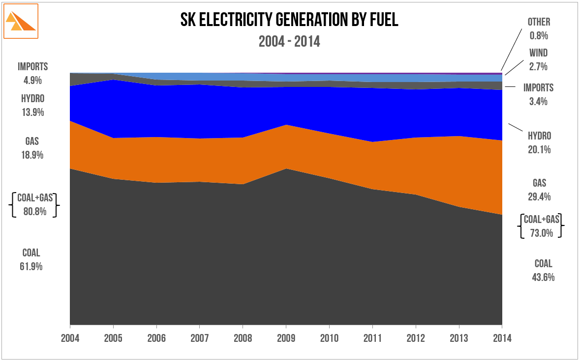 Source : SaskPower 2010 and 2014Annual Reports