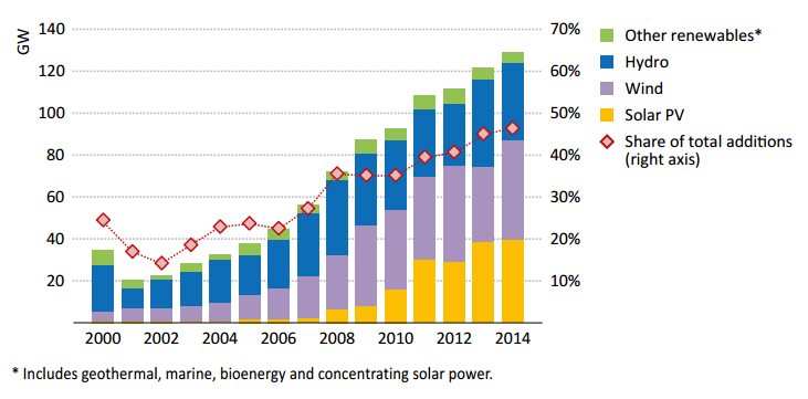 Source   : IEA World Energy Outlook Special Report: ' Energy and Climate Change '2015.Figure 1. page 22