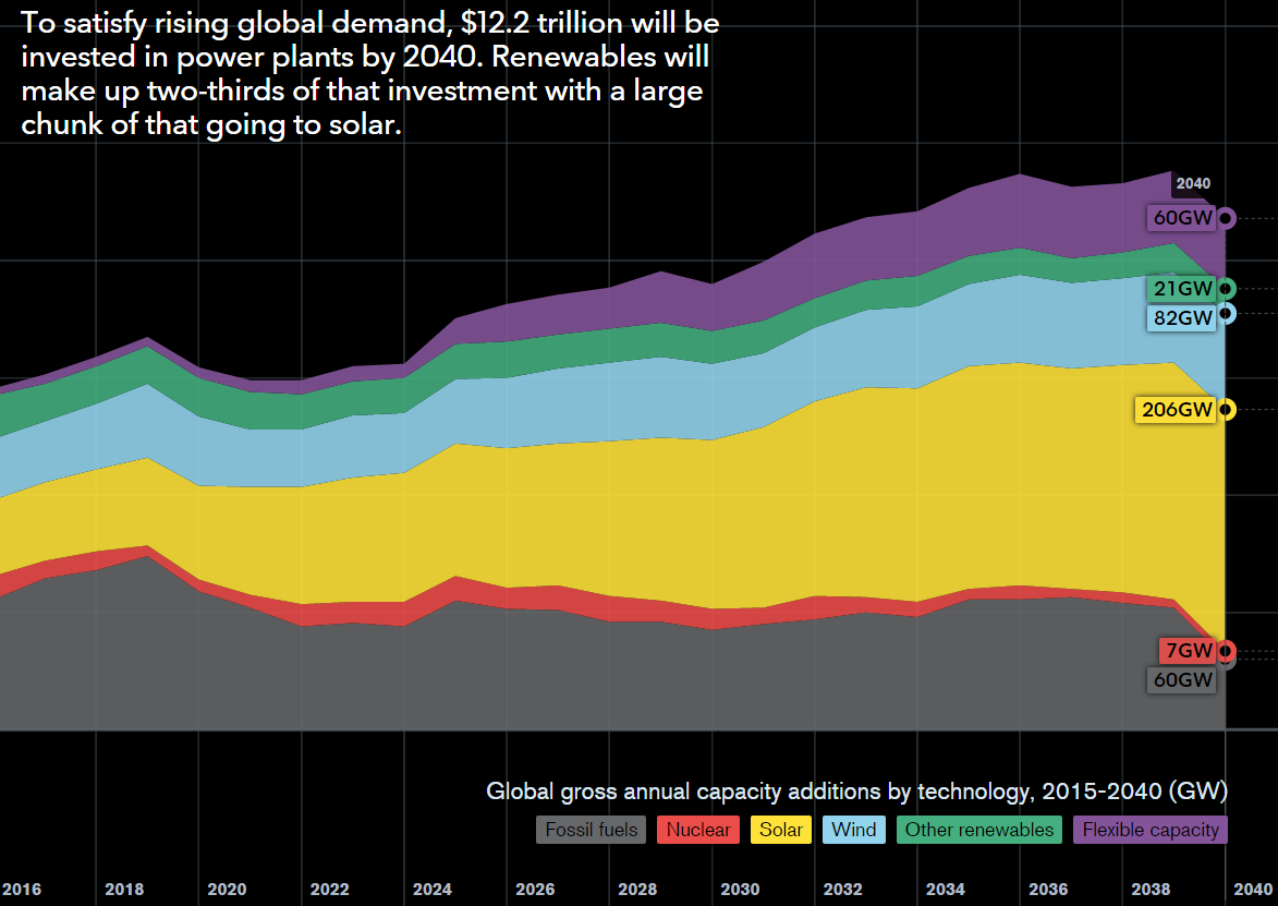 Source:    Bloomberg 2015 New Energy Outlook . 'Global Gross Annual Capacity Additions by Technology by Year. 2015 to 2040 (GW)