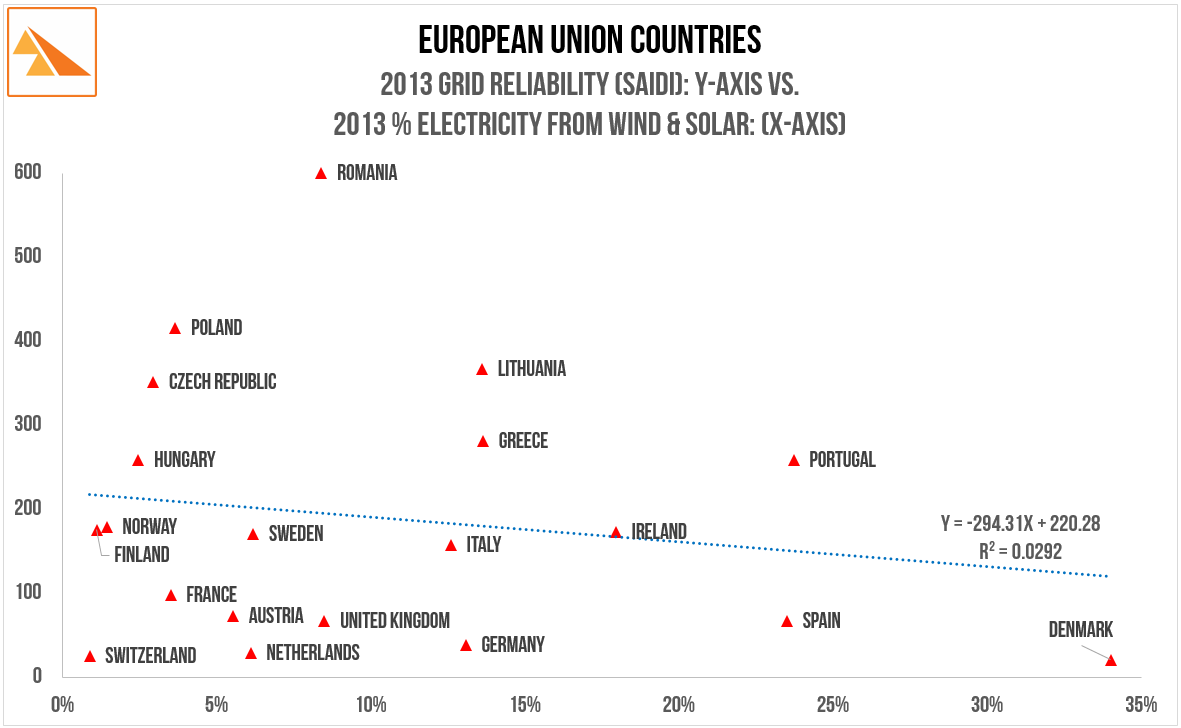 Source:   Council of European Energy Regulators 'CEER Benchmarking Report 5.2 on the Continuity of Electricity Supply. Feb-2015'. BP Statistical Review of World Energy (2015)
