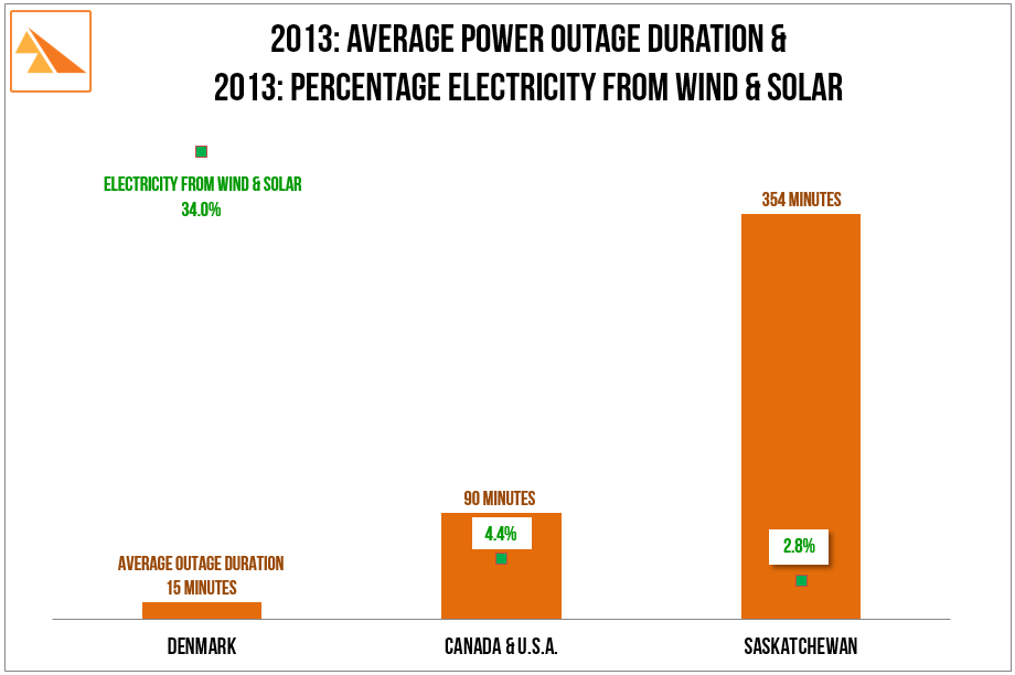 Source :IEEE Benchmark Year 2013. Results for 2012-2013 SAIDI Data. Distribution Reliability Working Group; BP Statistical Review of World Energy (2013 data)       SaskPower 2013 Report and Accounts: 'Distribution Reliability System Average Interruption Duration Index (SAIDI)'