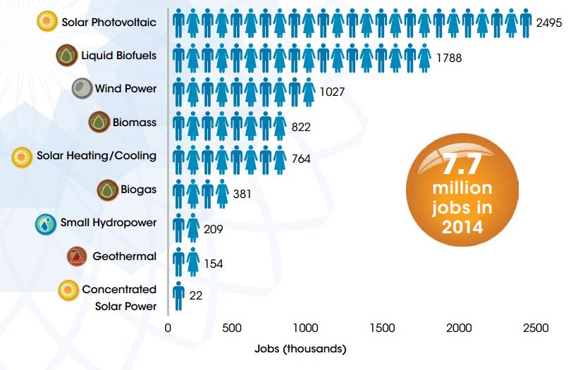 Source   : International Renewable Energy Agency:  Renewable Energy and Jobs 2015