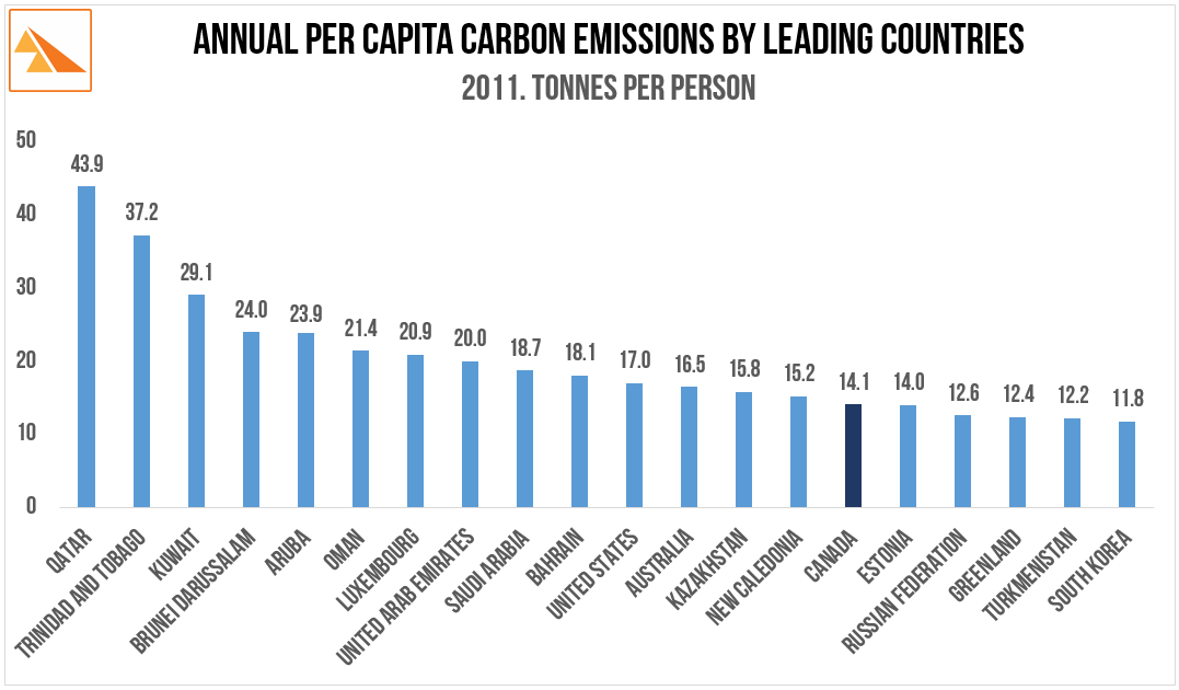 Source   :  Carbon Dioxide Information Analysis Center, Environmental Sciences Division, Oak Ridge National Laboratory, Tennessee, United States The World Bank Open Data