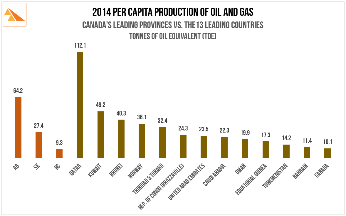 Source   : The BP Statistical Review of World Energy 2015;Canadian Association of Petroleum Producers - 2015 Statistical Handbook for Canada's Upstream Petroleum Industry.