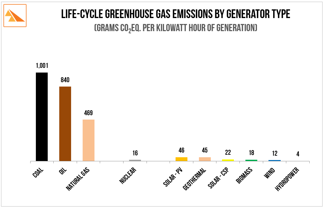 Source: Intergovernmental Panel on Climate Change. ' Special Report on Renewable Energy Sources and Climate Change Mitigation. 2011 reprinted 2012. Life Cycle Analysis of GHG Emissions from Electricity Generation Technologies. Annex II, Table A.II.3 (50th Percentile), page 190