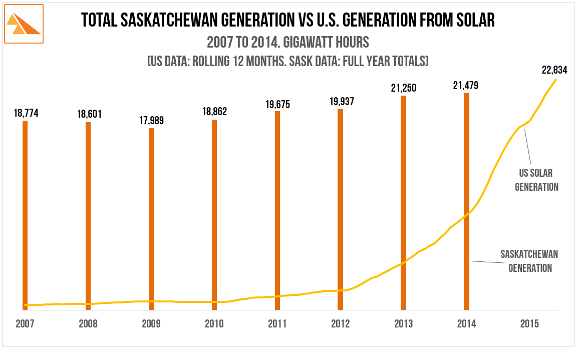 Source   : U.S. Energy Information Administration - Electric Power Monthly. SaskPower Annual Report.